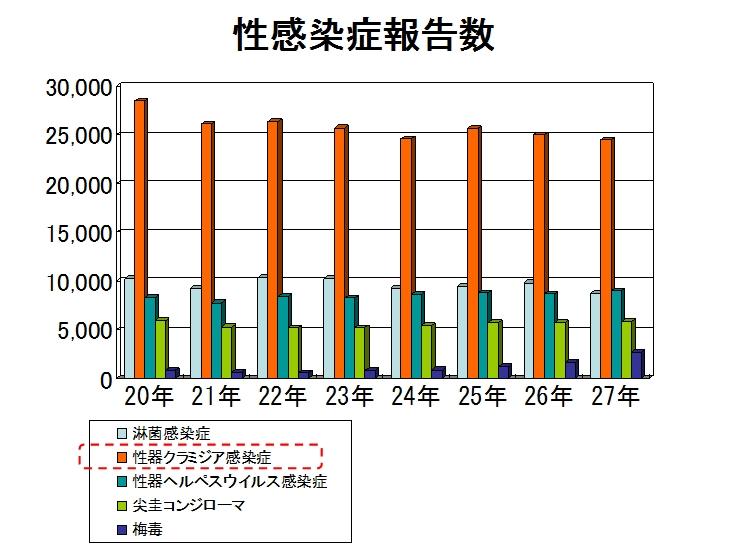 【グラフ】性感染症報告者数
