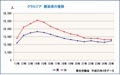 クラミジアの感染者数_グラフ